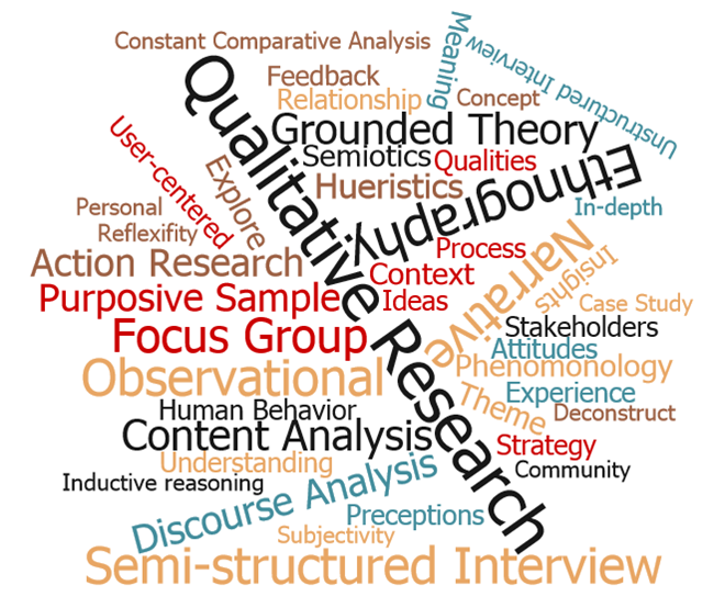 Image result for What are Different Qualitative Research Methods?